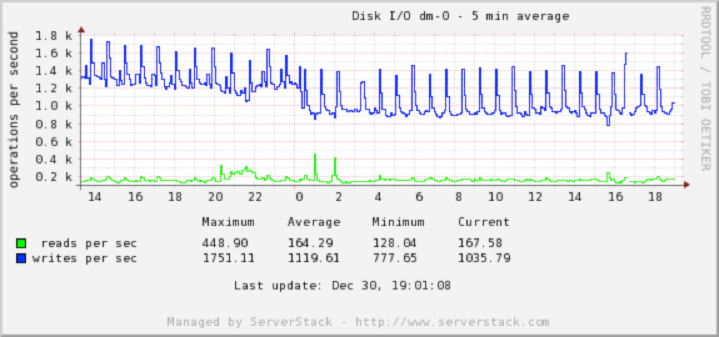 Disk-IO-graph