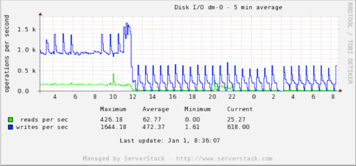 iops-rate-dropped