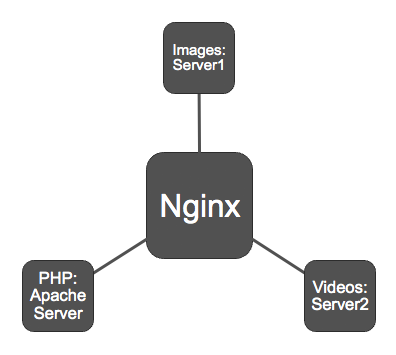 nginx-cloudflare-diagram